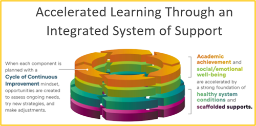 Accelerated Learning Through an Integrated System of Support. Click on image to go to page