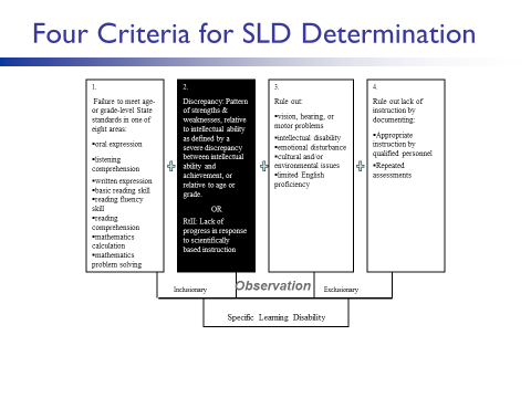 RTI-SLD-Determination.png