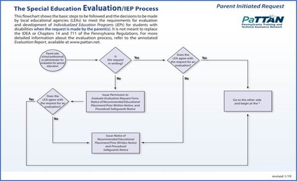 The-Special-Education-Evaluation/IEP Process image. Clicking on the image will take you to the PaTTAN Publications page for it.