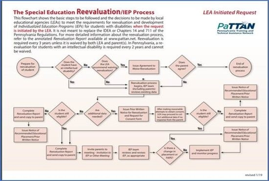 The-Special-Edcation-ReEvaluation-IEP-Process image. Clicking on the image will take you to its PaTTAN Publication page.
