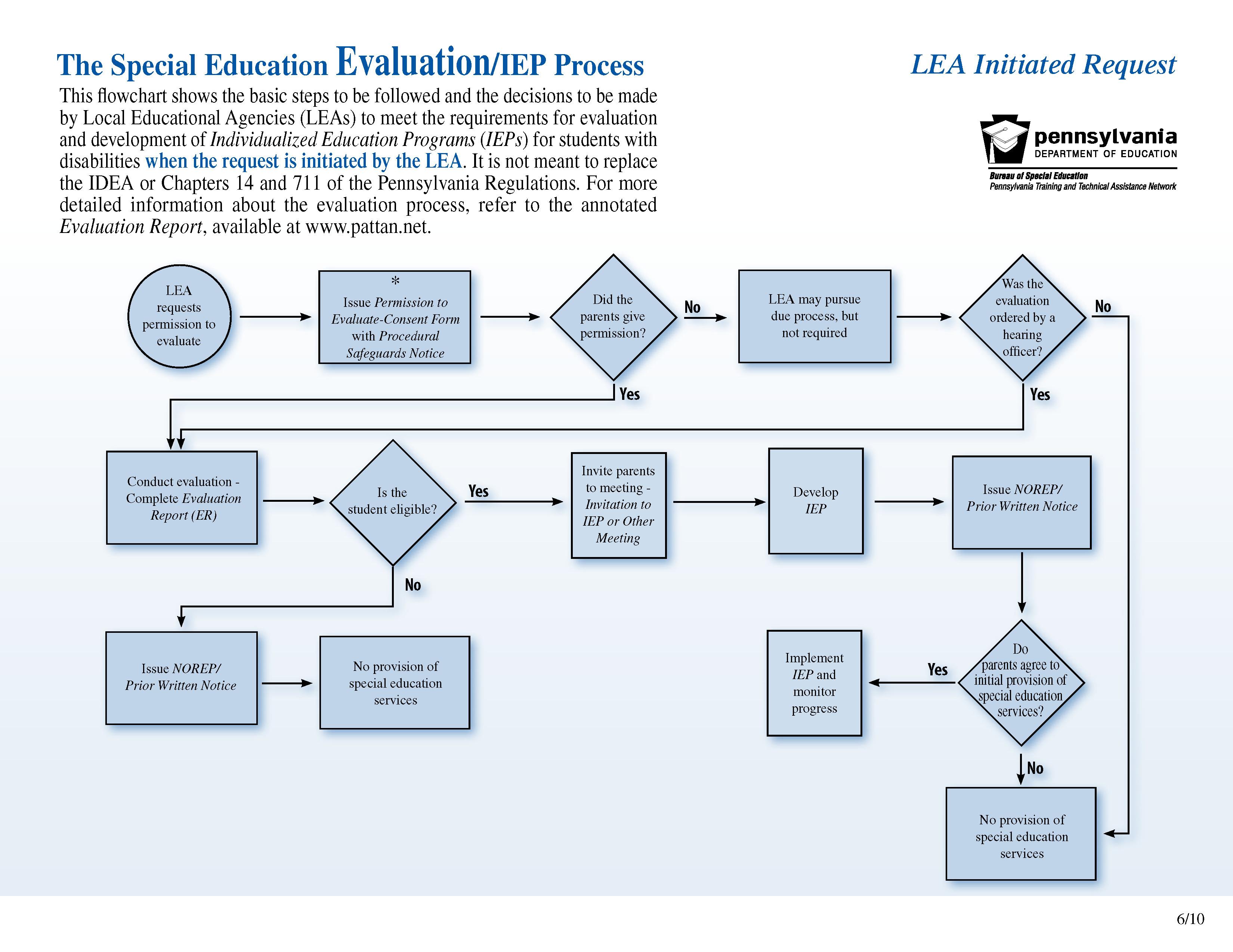 Pattan  Iep Process